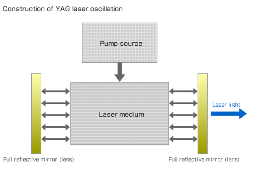 Construction of YAG laser oscillation